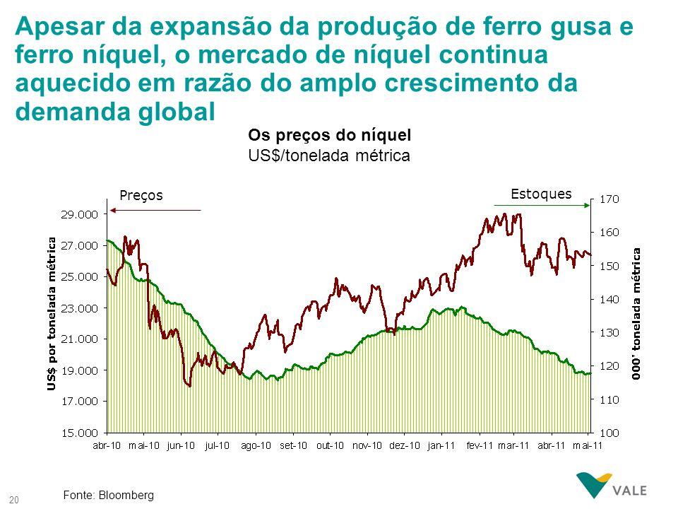 Apesar da expansão da produção de ferro gusa e ferro níquel, o mercado de níquel continua aquecido em razão do amplo crescimento da demanda global