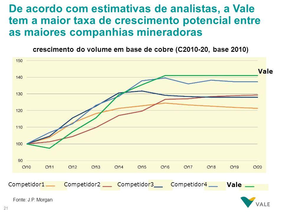 crescimento do volume em base de cobre (C2010-20, base 2010)
