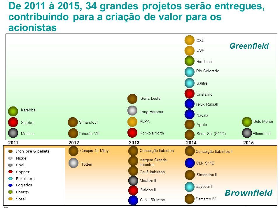 De 2011 à 2015, 34 grandes projetos serão entregues, contribuindo para a criação de valor para os acionistas