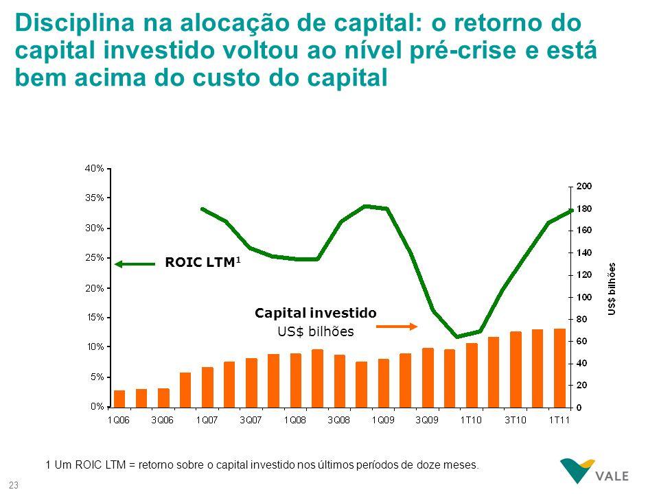 Disciplina na alocação de capital: o retorno do capital investido voltou ao nível pré-crise e está bem acima do custo do capital
