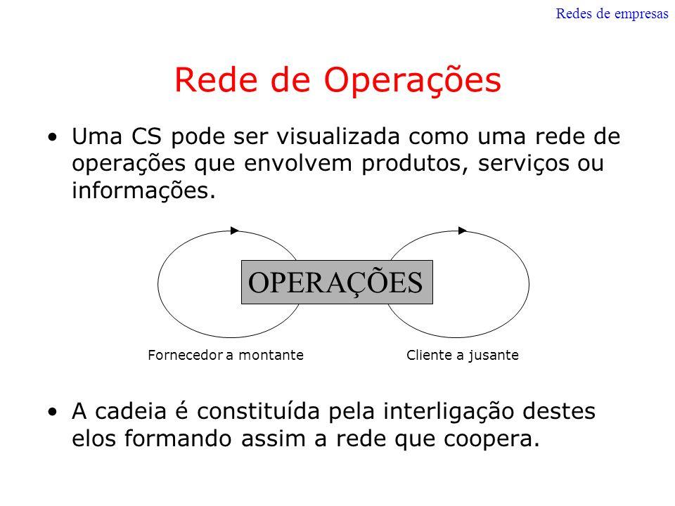Rede de Operações OPERAÇÕES