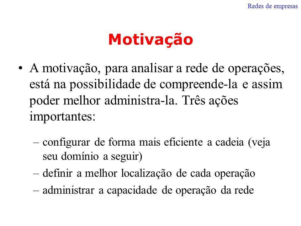 Redes de empresas Motivação.