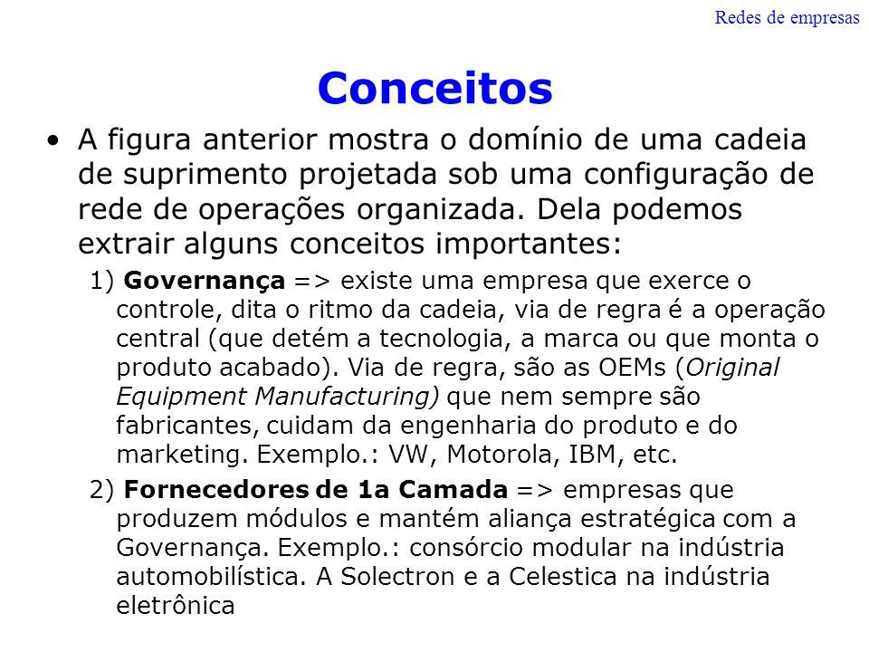 Redes de empresas Conceitos.