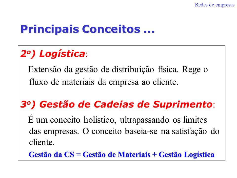Gestão da CS = Gestão de Materiais + Gestão Logística