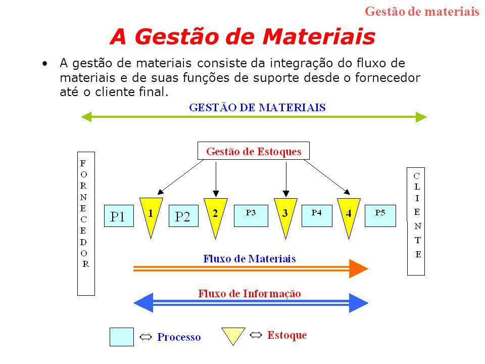 A Gestão de Materiais Gestão de materiais