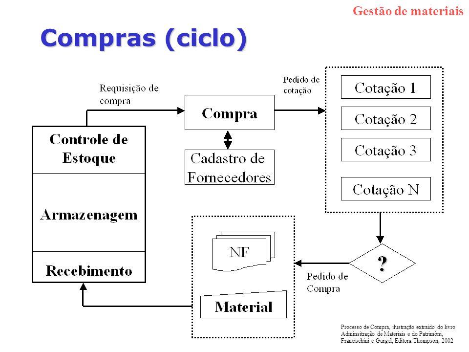 Compras (ciclo) Gestão de materiais