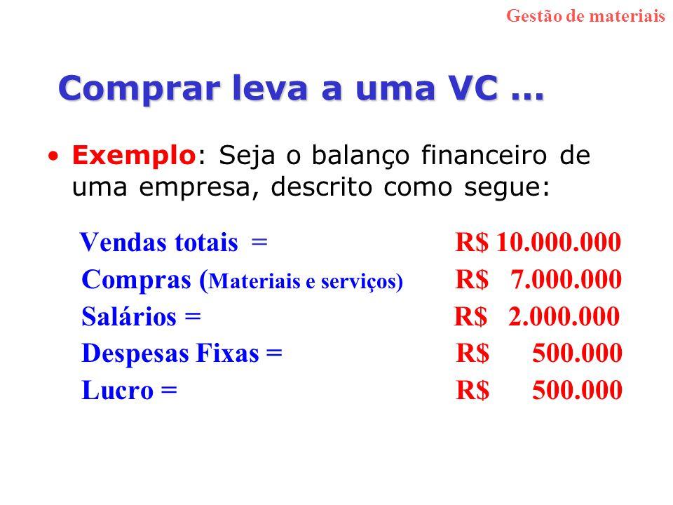Comprar leva a uma VC ... Compras (Materiais e serviços) R$ 7.000.000