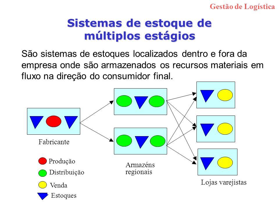 Sistemas de estoque de múltiplos estágios