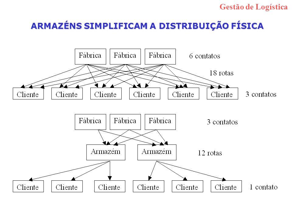 ARMAZÉNS SIMPLIFICAM A DISTRIBUIÇÃO FÍSICA