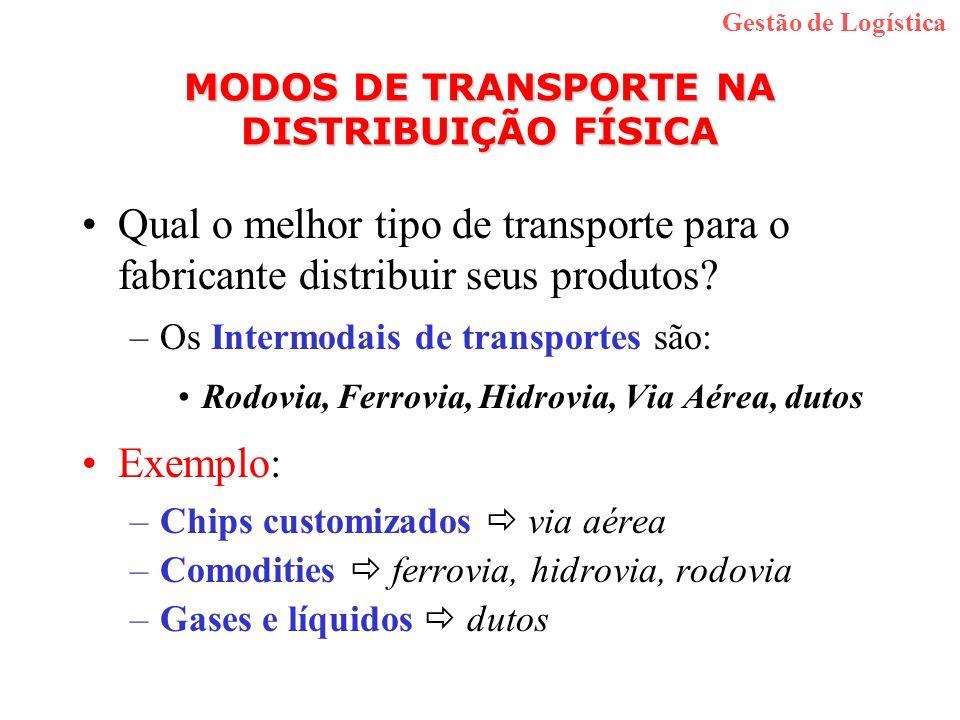 MODOS DE TRANSPORTE NA DISTRIBUIÇÃO FÍSICA