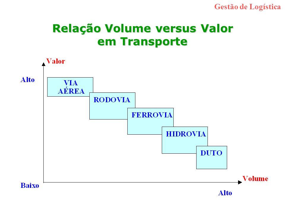 Relação Volume versus Valor em Transporte