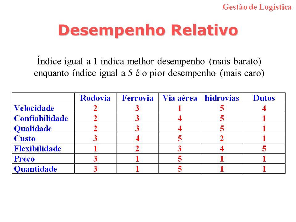Gestão de Logística Desempenho Relativo.