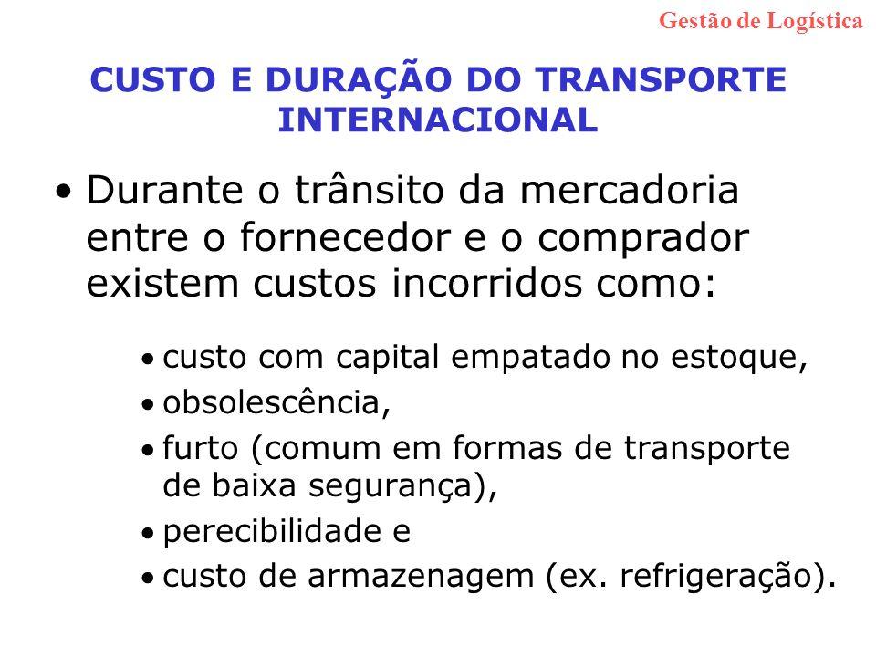 CUSTO E DURAÇÃO DO TRANSPORTE INTERNACIONAL
