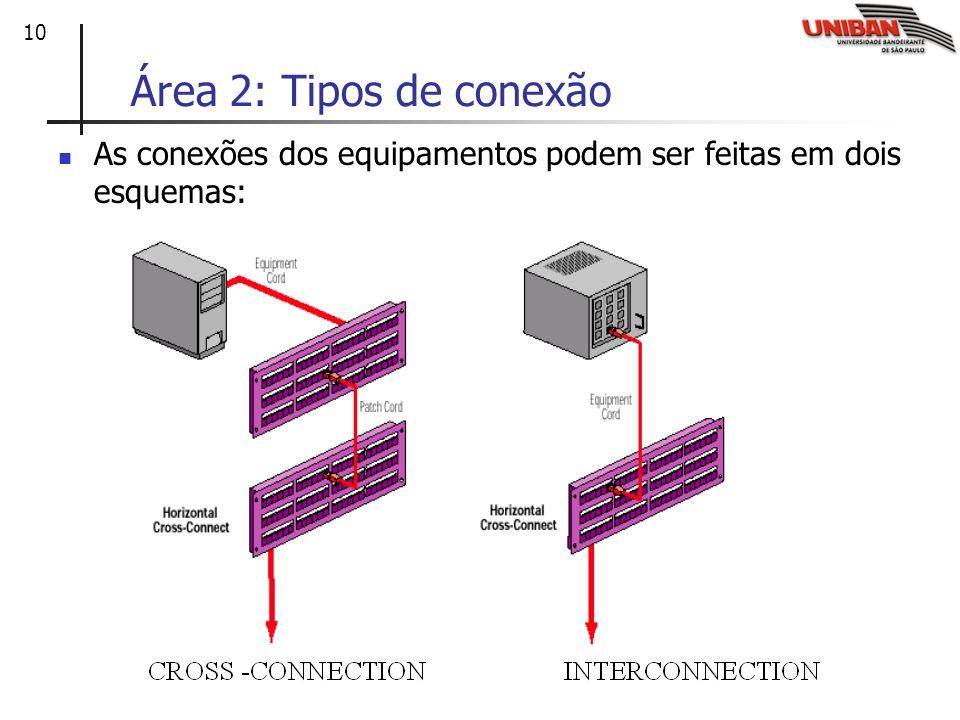 Área 2: Tipos de conexão As conexões dos equipamentos podem ser feitas em dois esquemas:
