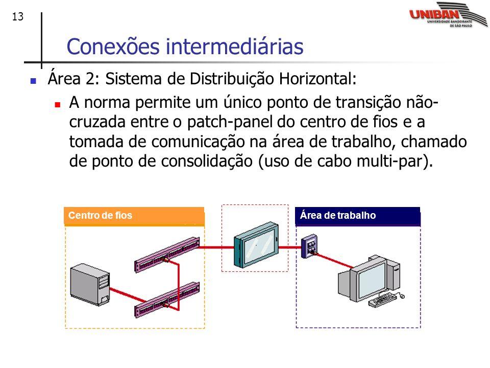 Conexões intermediárias
