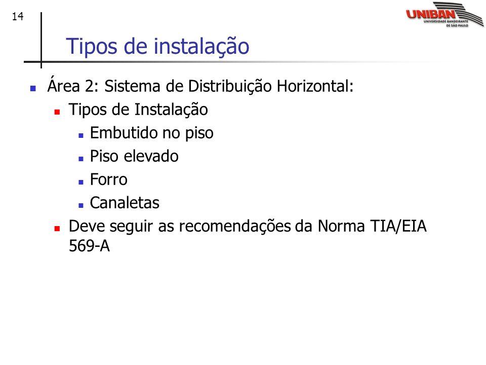 Tipos de instalação Área 2: Sistema de Distribuição Horizontal: