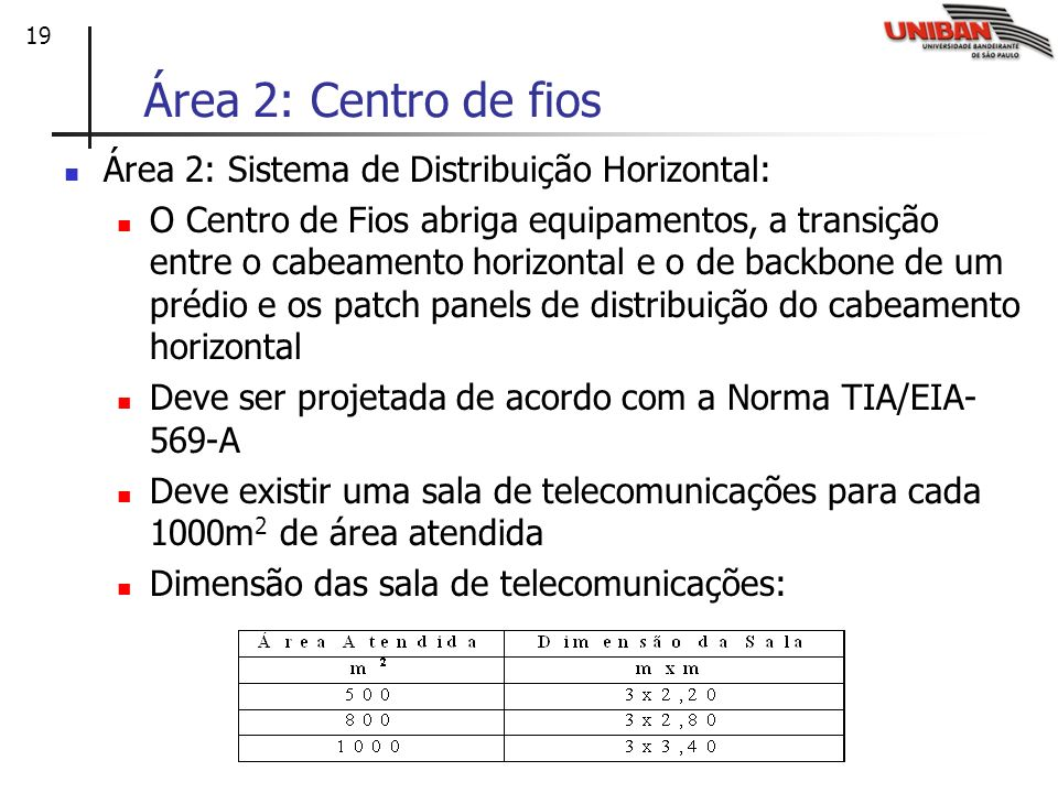 Área 2: Centro de fios Área 2: Sistema de Distribuição Horizontal: