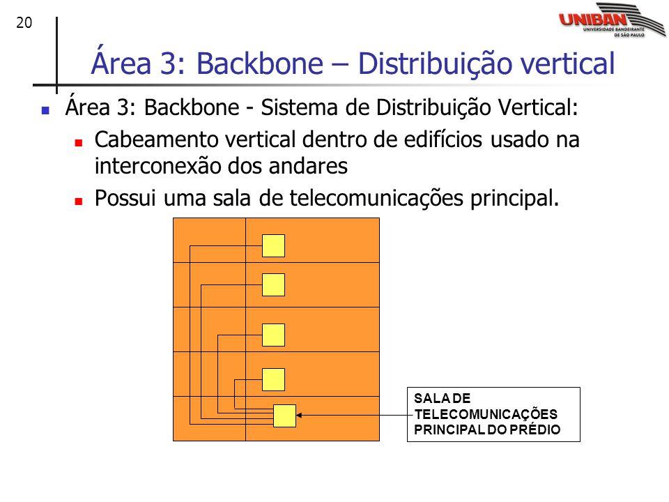 Área 3: Backbone – Distribuição vertical