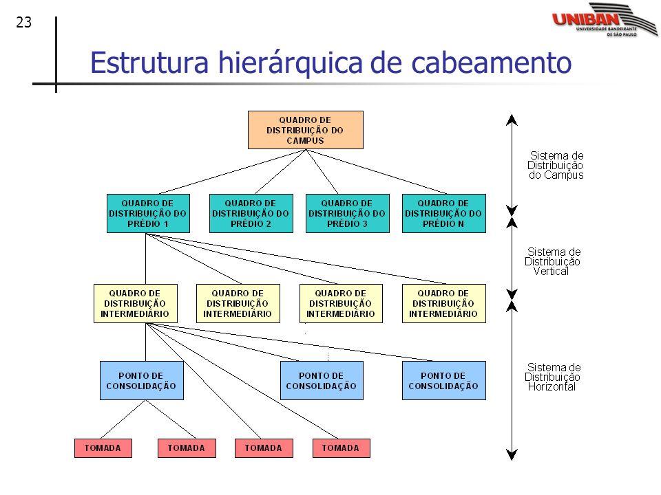 Estrutura hierárquica de cabeamento