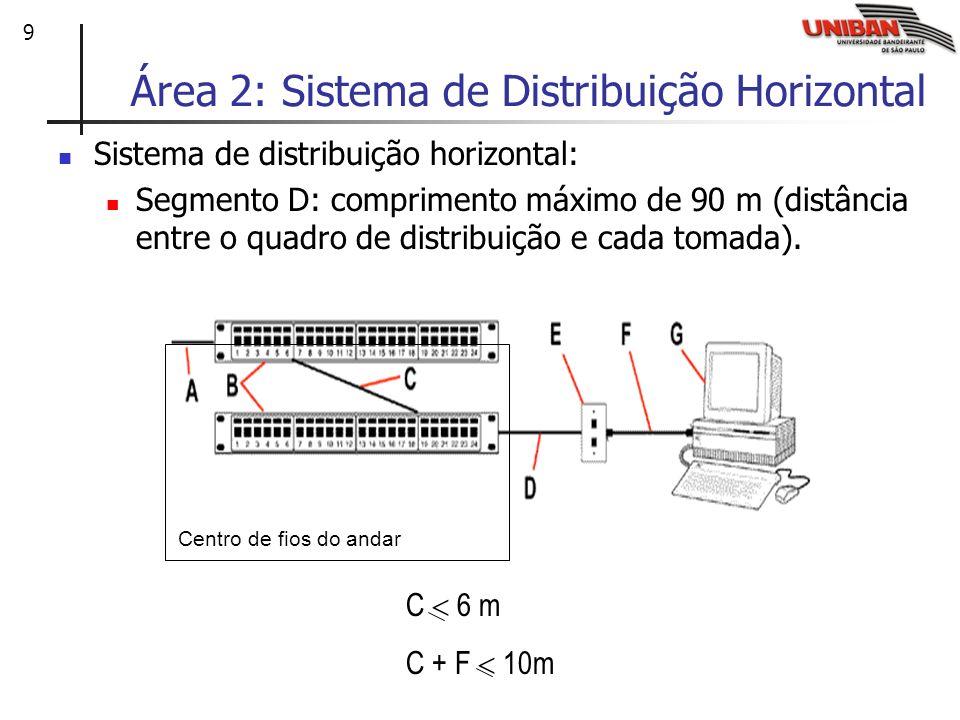 Área 2: Sistema de Distribuição Horizontal