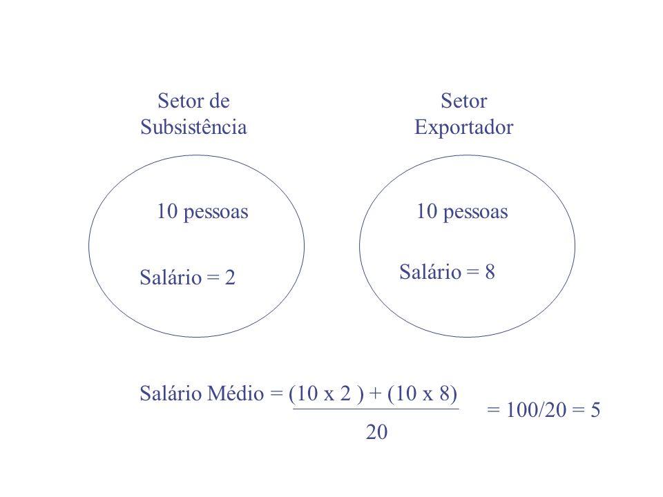 Setor de SubsistênciaSetor Exportador. 10 pessoas. 10 pessoas. Salário = 8. Salário = 2. Salário Médio = (10 x 2 ) + (10 x 8)