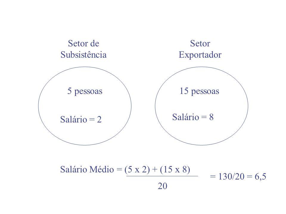 Setor de SubsistênciaSetor Exportador. 5 pessoas. 15 pessoas. Salário = 8. Salário = 2. Salário Médio = (5 x 2) + (15 x 8)