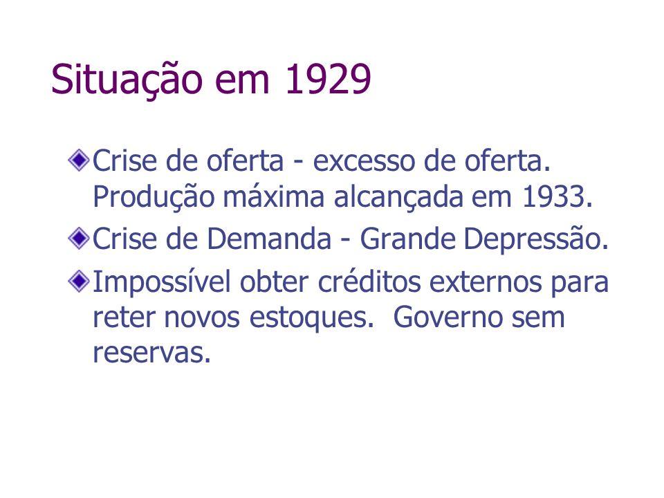 Situação em 1929Crise de oferta - excesso de oferta. Produção máxima alcançada em 1933. Crise de Demanda - Grande Depressão.