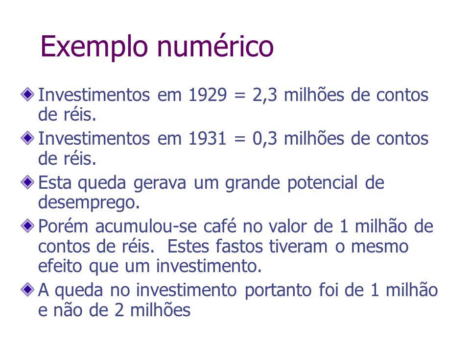 Exemplo numéricoInvestimentos em 1929 = 2,3 milhões de contos de réis. Investimentos em 1931 = 0,3 milhões de contos de réis.