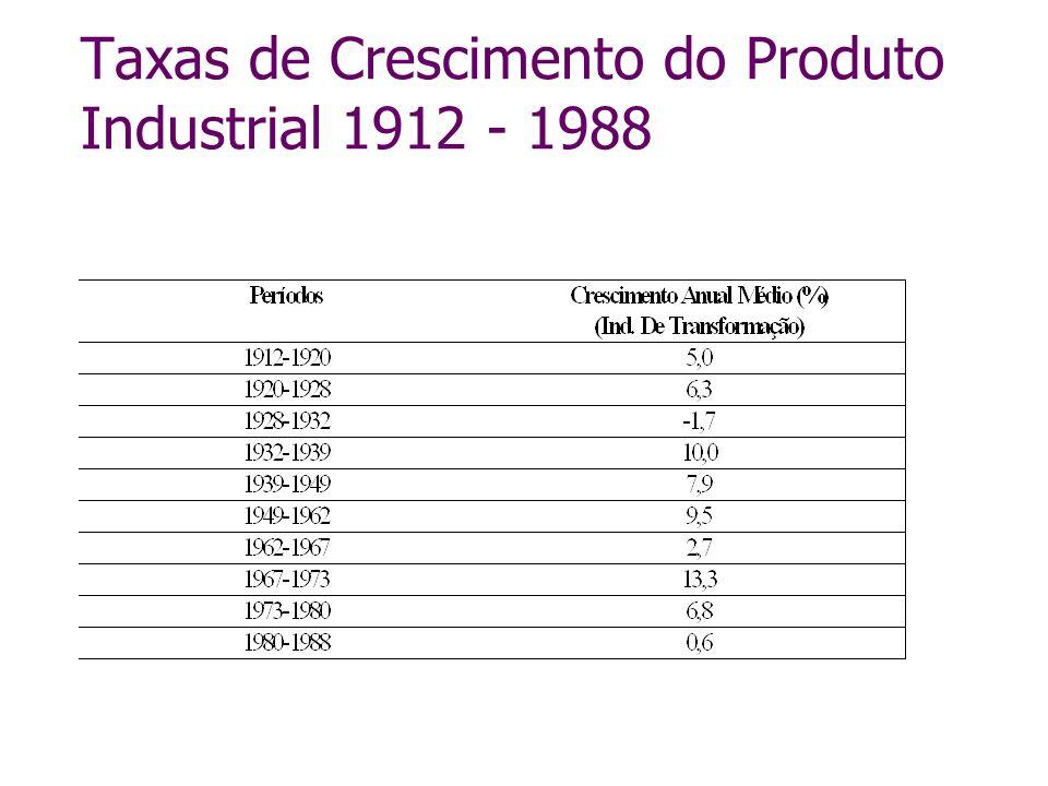 Taxas de Crescimento do Produto Industrial 1912 - 1988
