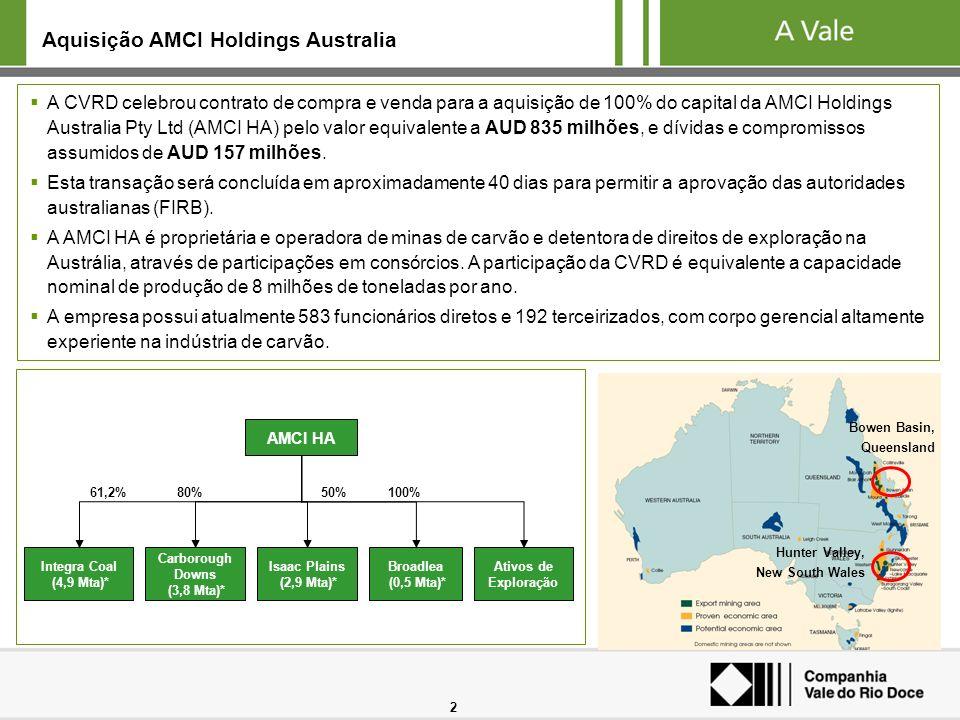 Aquisição AMCI Holdings Australia