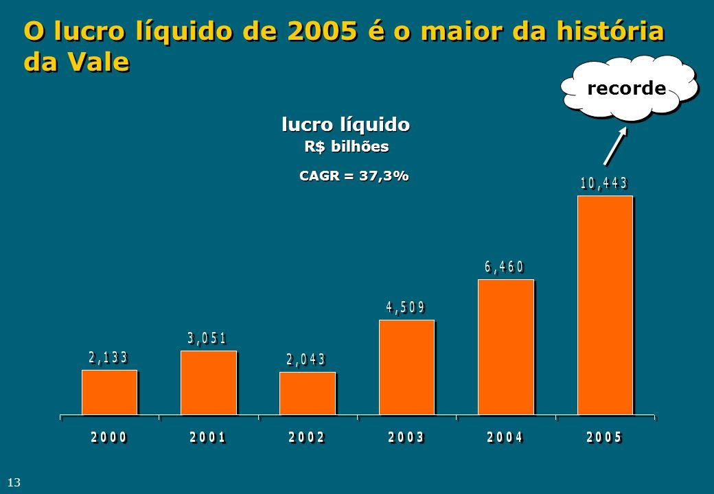O lucro líquido de 2005 é o maior da história da Vale