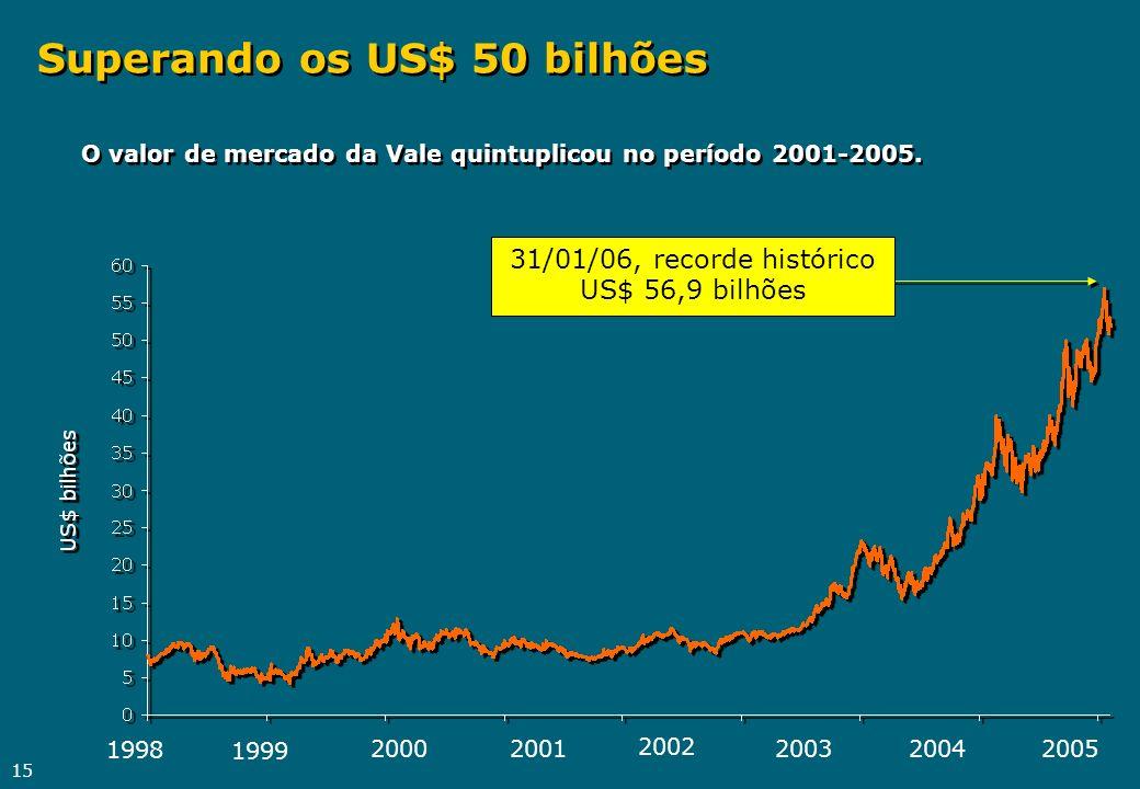 Superando os US$ 50 bilhões