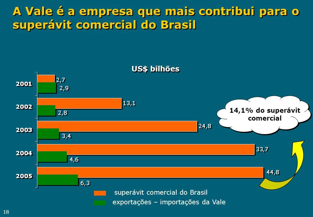 A Vale é a empresa que mais contribui para o superávit comercial do Brasil
