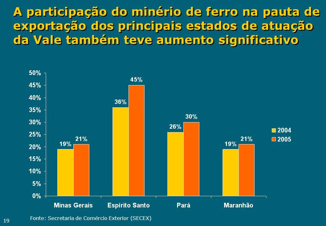 A participação do minério de ferro na pauta de exportação dos principais estados de atuação da Vale também teve aumento significativo