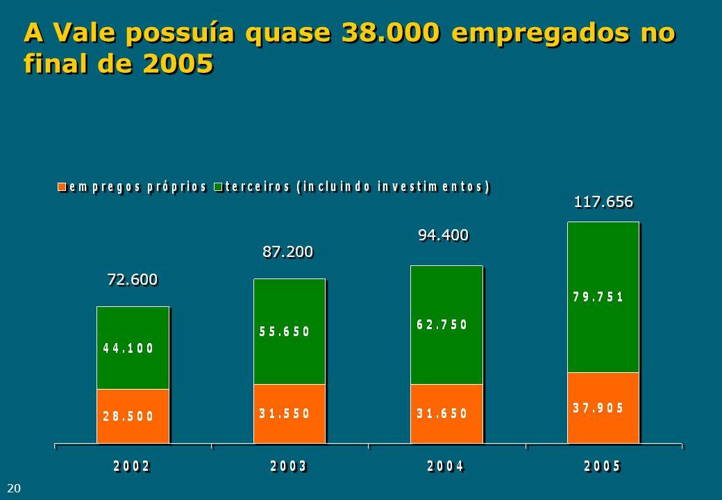 A Vale possuía quase 38.000 empregados no final de 2005