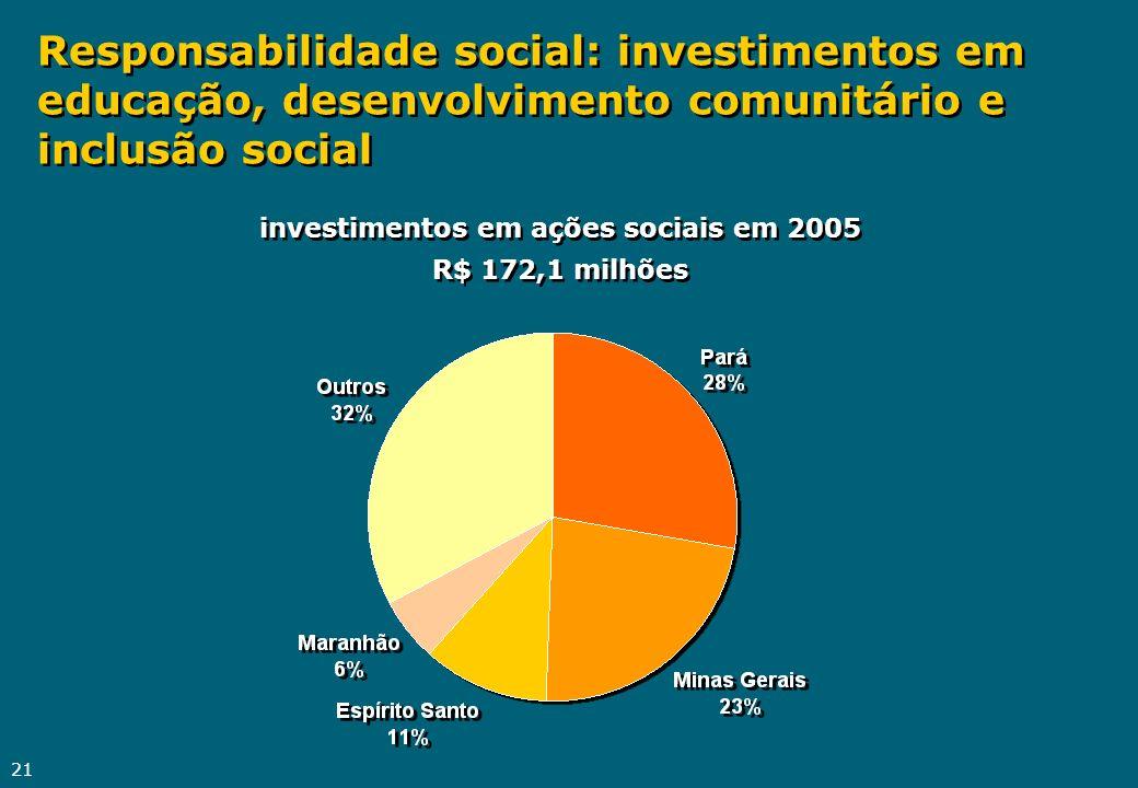 investimentos em ações sociais em 2005