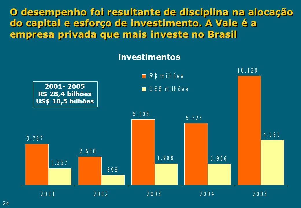 O desempenho foi resultante de disciplina na alocação do capital e esforço de investimento. A Vale é a empresa privada que mais investe no Brasil