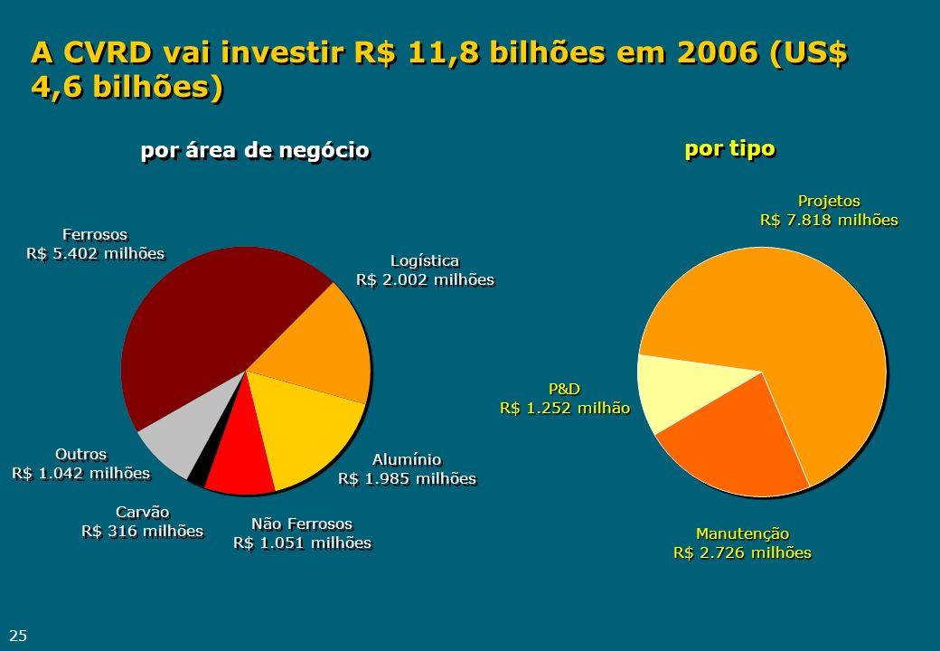 A CVRD vai investir R$ 11,8 bilhões em 2006 (US$ 4,6 bilhões)