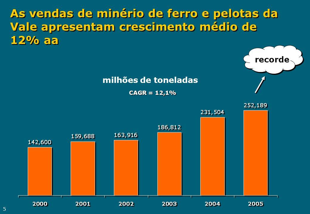 As vendas de minério de ferro e pelotas da Vale apresentam crescimento médio de 12% aa