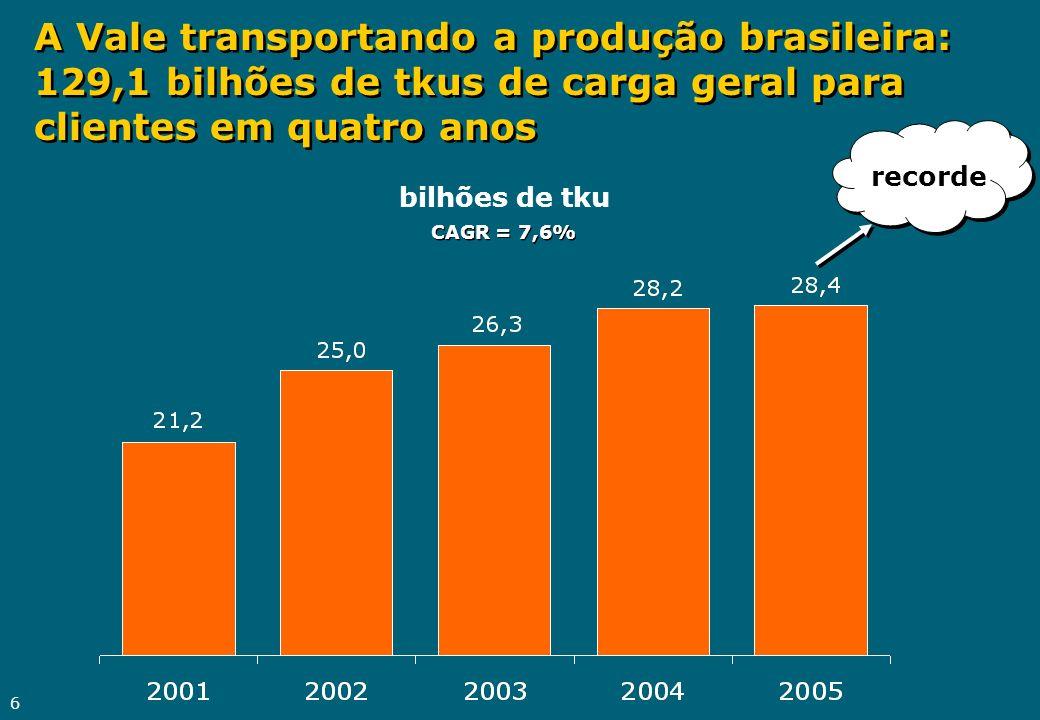 A Vale transportando a produção brasileira: 129,1 bilhões de tkus de carga geral para clientes em quatro anos