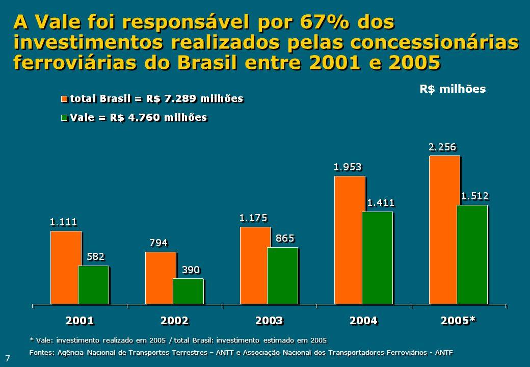 A Vale foi responsável por 67% dos investimentos realizados pelas concessionárias ferroviárias do Brasil entre 2001 e 2005