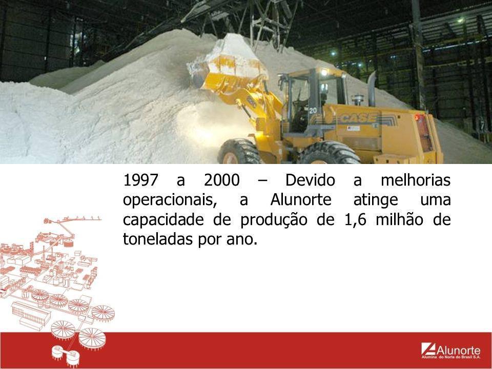 1997 a 2000 – Devido a melhorias operacionais, a Alunorte atinge uma capacidade de produção de 1,6 milhão de toneladas por ano.