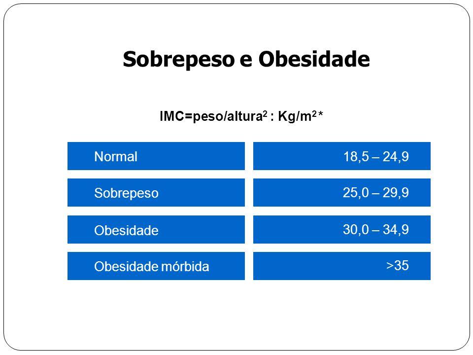 Sobrepeso e Obesidade IMC=peso/altura2 : Kg/m2 * 18,5 – 24,9 Normal