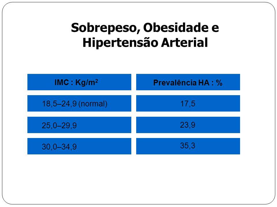 Sobrepeso, Obesidade e Hipertensão Arterial