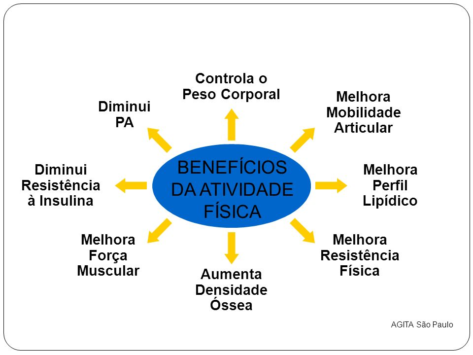 BENEFÍCIOS DA ATIVIDADE FÍSICA Melhora Perfil Lipídico Diminui PA