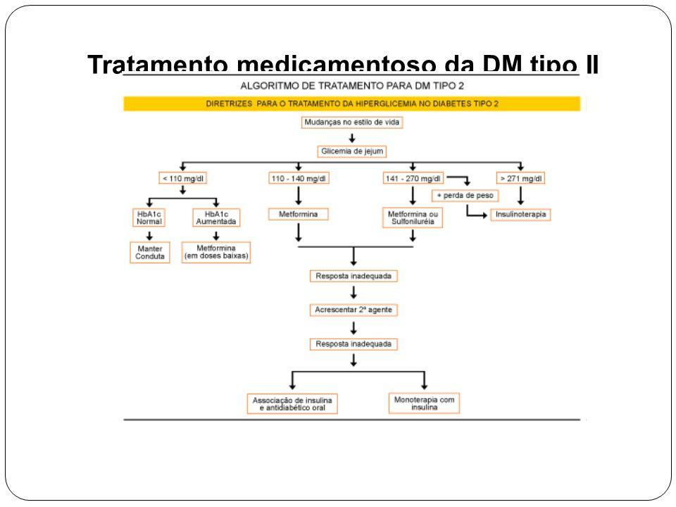 Tratamento medicamentoso da DM tipo II