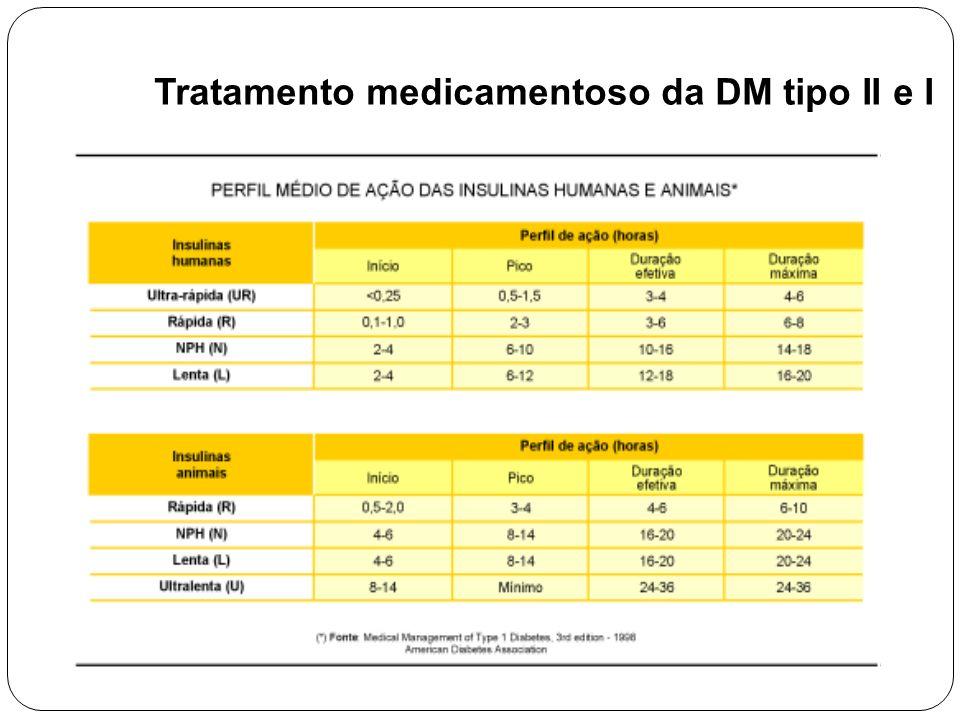 Tratamento medicamentoso da DM tipo II e I