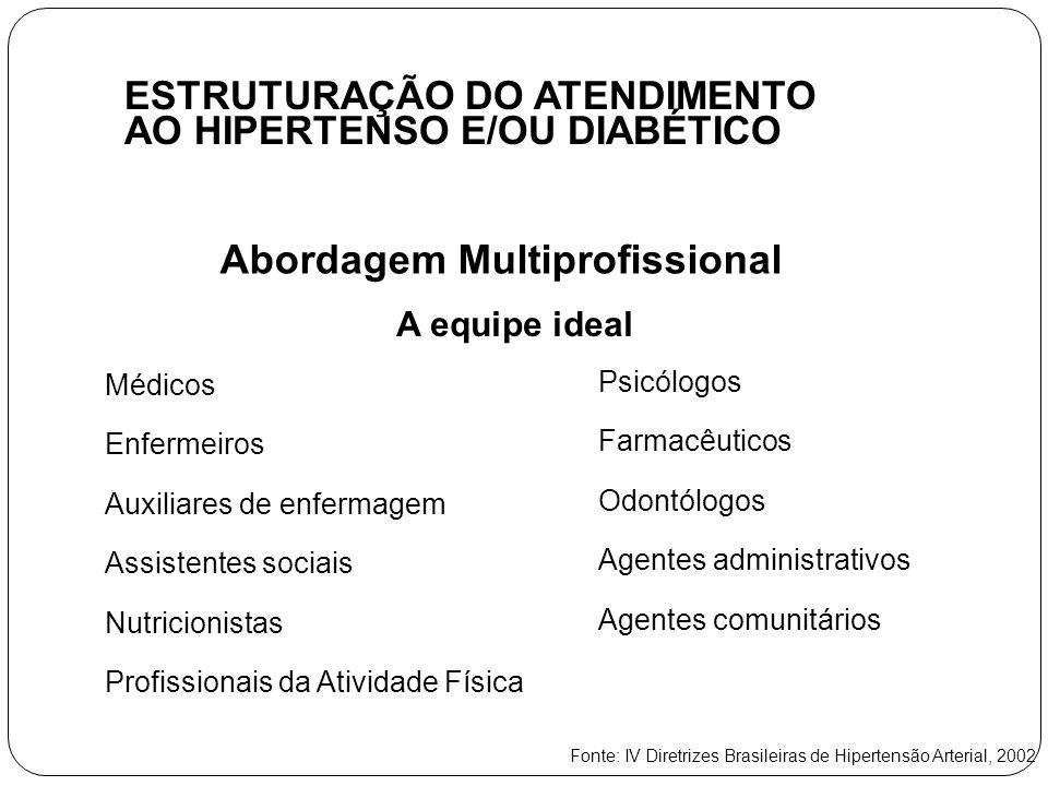 ESTRUTURAÇÃO DO ATENDIMENTO AO HIPERTENSO E/OU DIABÉTICO