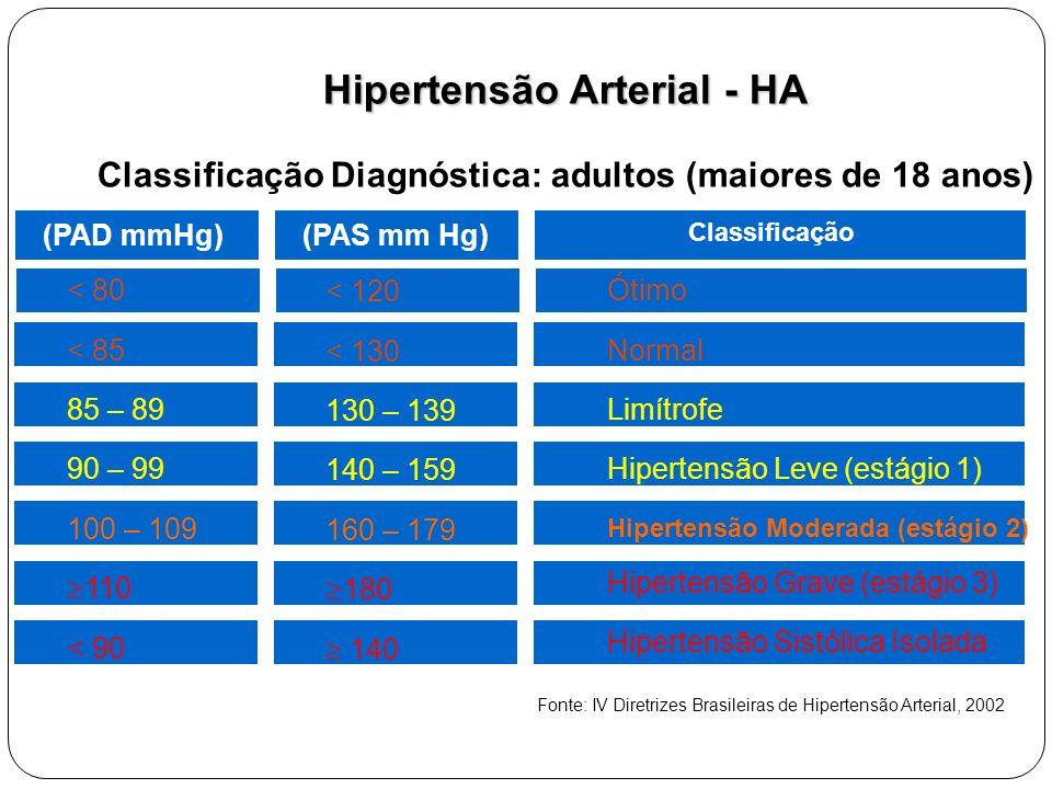 Hipertensão Arterial - HA