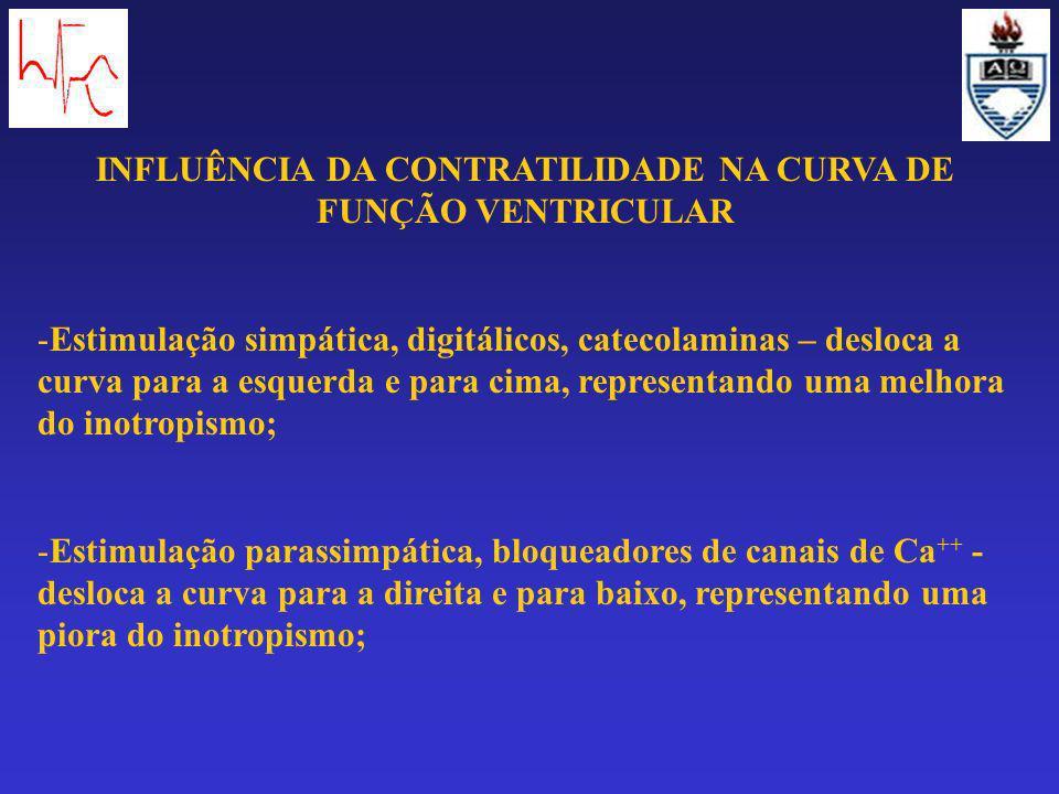INFLUÊNCIA DA CONTRATILIDADE NA CURVA DE FUNÇÃO VENTRICULAR